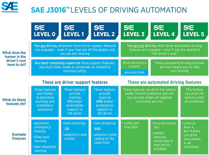 Understanding the difference in levels of autonomous driving