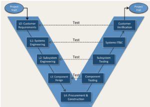 V-Diagram