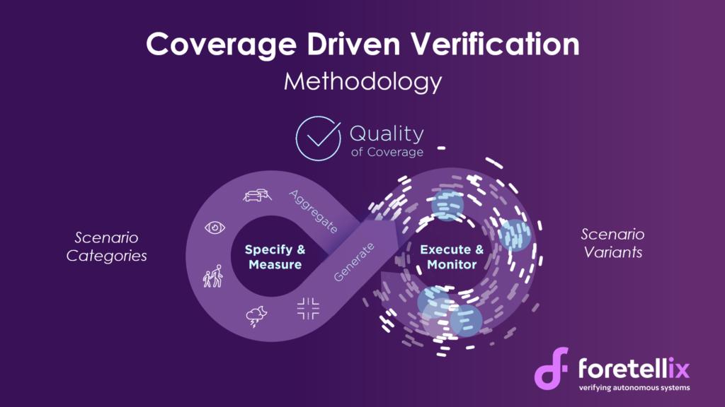 Foretellix Coverage Driven Verification