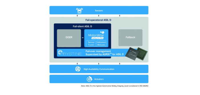 TTTech and Infineon reveal fail-operational electronic architecture